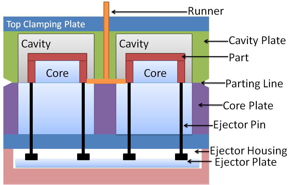 Structure Of The Two Plate Mold